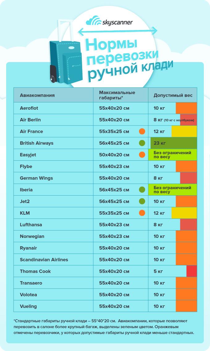 нормы перевозки ручной клади у разных авиакомпаний