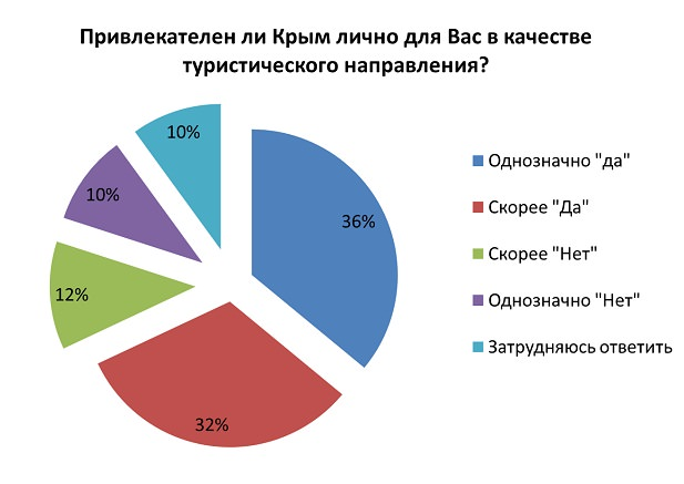 Результаты опроса по отдыху в Крыму