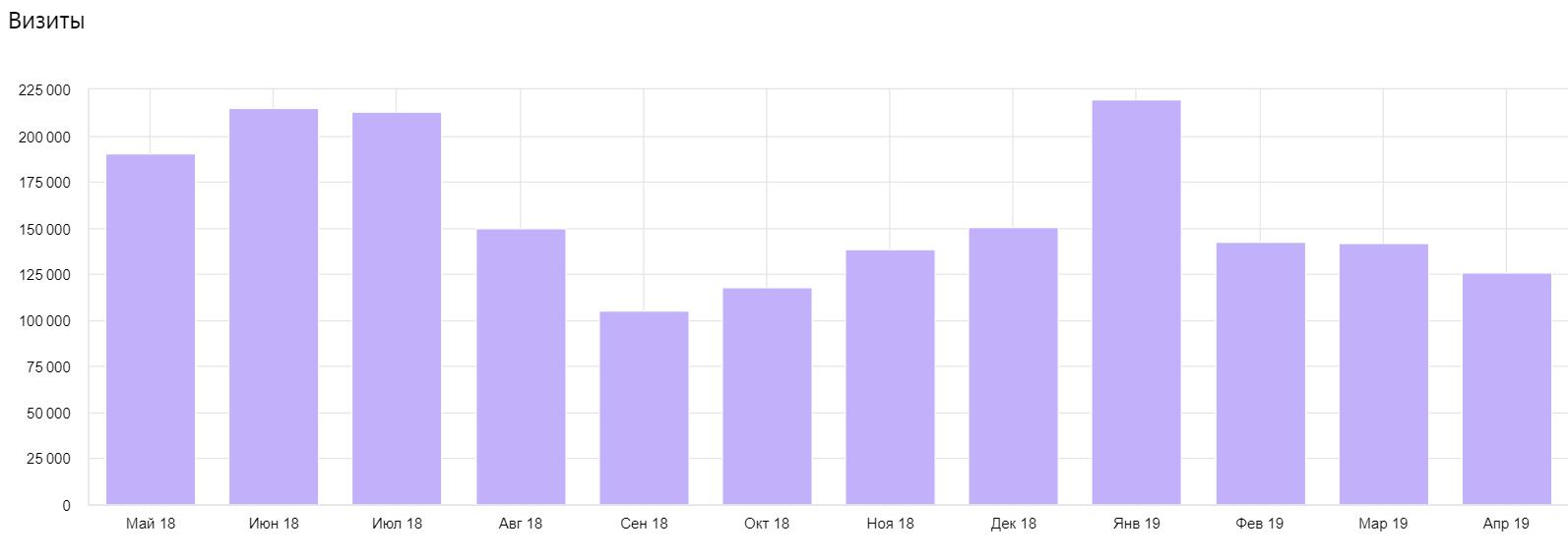 Посещаемость за год