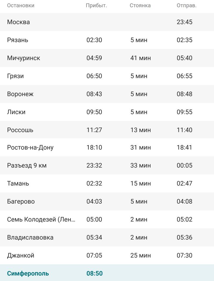 Маршрут поезда №28 Санкт-Петербург - Севастополь