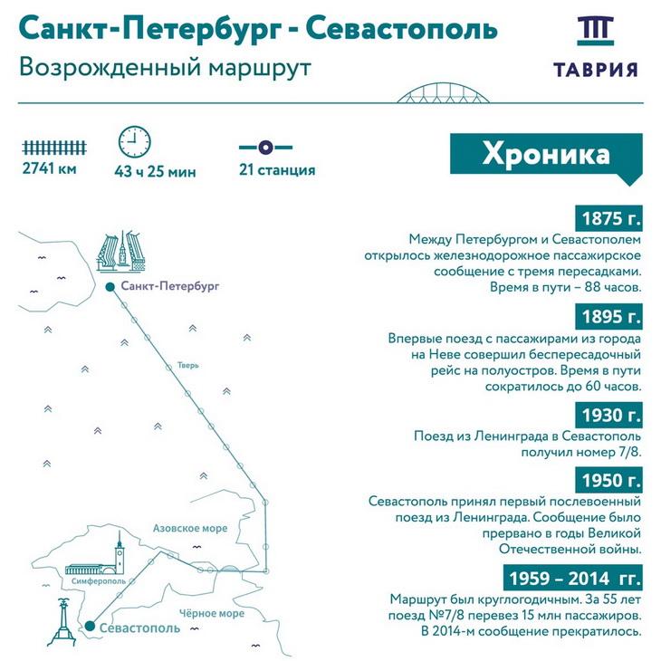 Маршрут поезда Санкт-Петербург-Севастополь